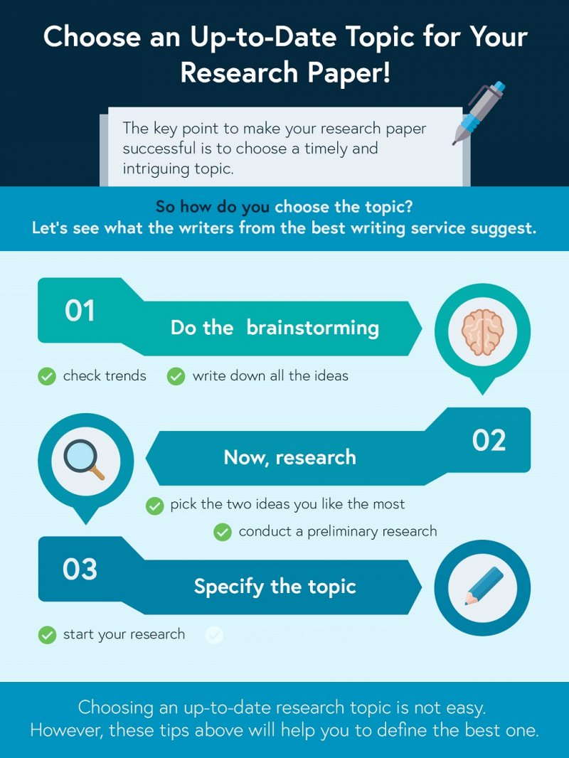 Assignment Geek  Australian Assignment Writing Service  How To Choose An Uptodate Topic For A Research Paper